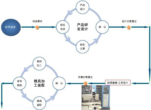 金圣鹏生产流程1