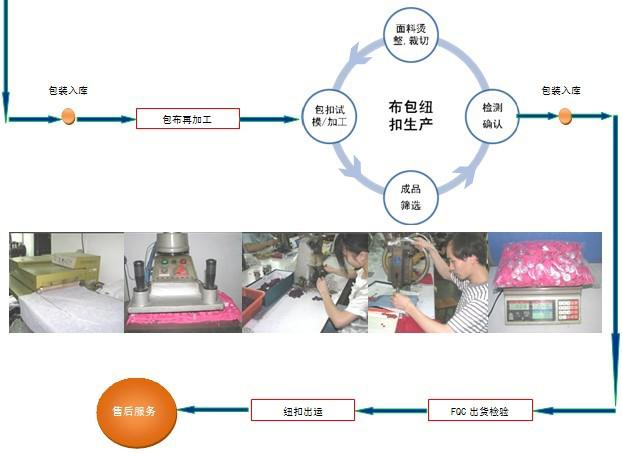 金圣鹏生产流程3